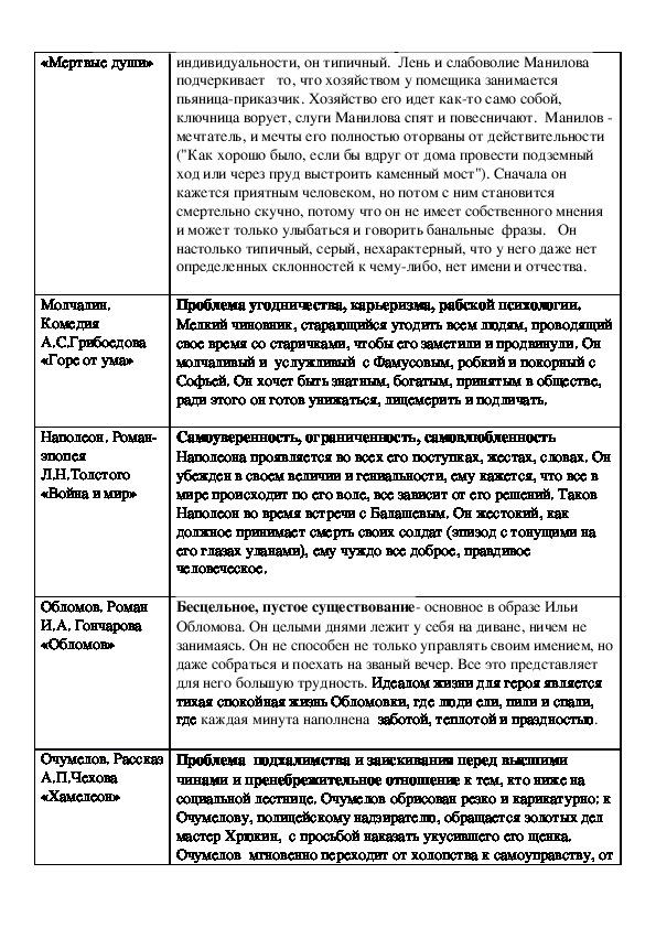 Аргументы для сочинений на ЕГЭ на основе анализа образов литературных героев