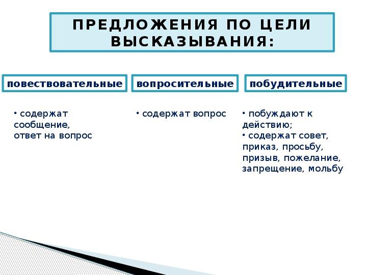 побудительное предложение просьба совет пожелание представлена виде
