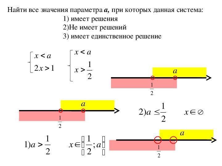 "Презентация по алгебре на тему:""Параметры""(9 класс)"