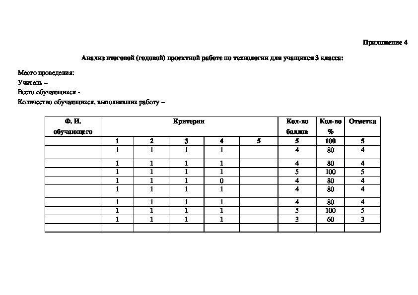 Контрольно - измерительные материалы к итоговой (годовой) проектной работе по технологии для учащихся 3 класса.