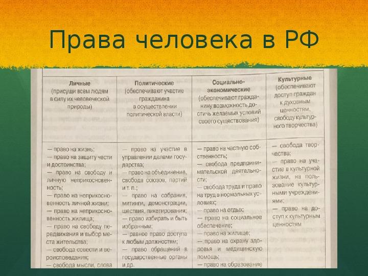 Права человека в РФ