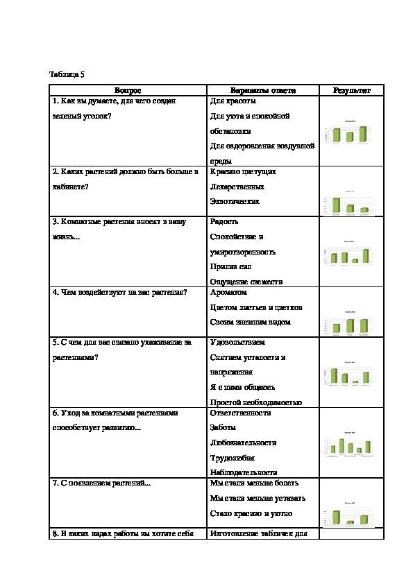 Влияние растений на экологию школьной среды 9 класс