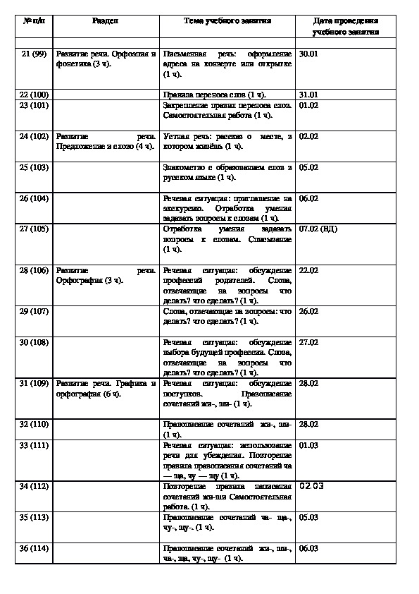 Рабочая программа по русскому языку  ( 1 класс)