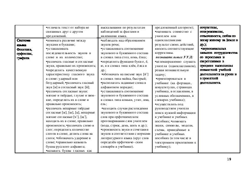 Календарно-тематическое планирование по предмету русский язык 1