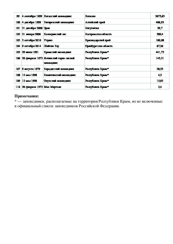 Методика проведения в городе Ростове-на-Дону Единого городского экологического урока, посвященного знаменитым заповедникам России (для школьников 11-17 лет)