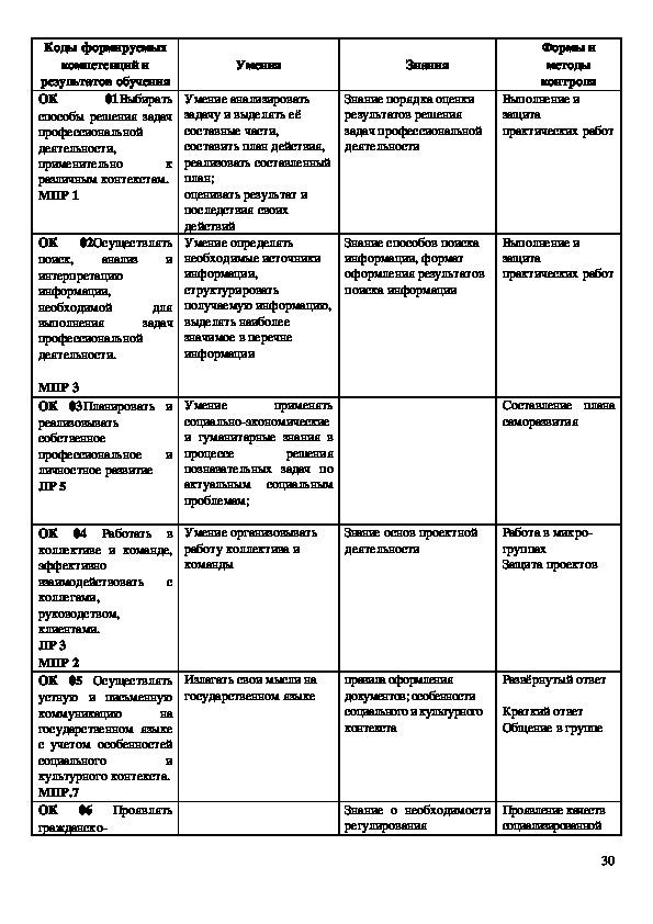 """Рабочая программа по дисциплине Обществознание"""" для студентов 1 курса СПО"""