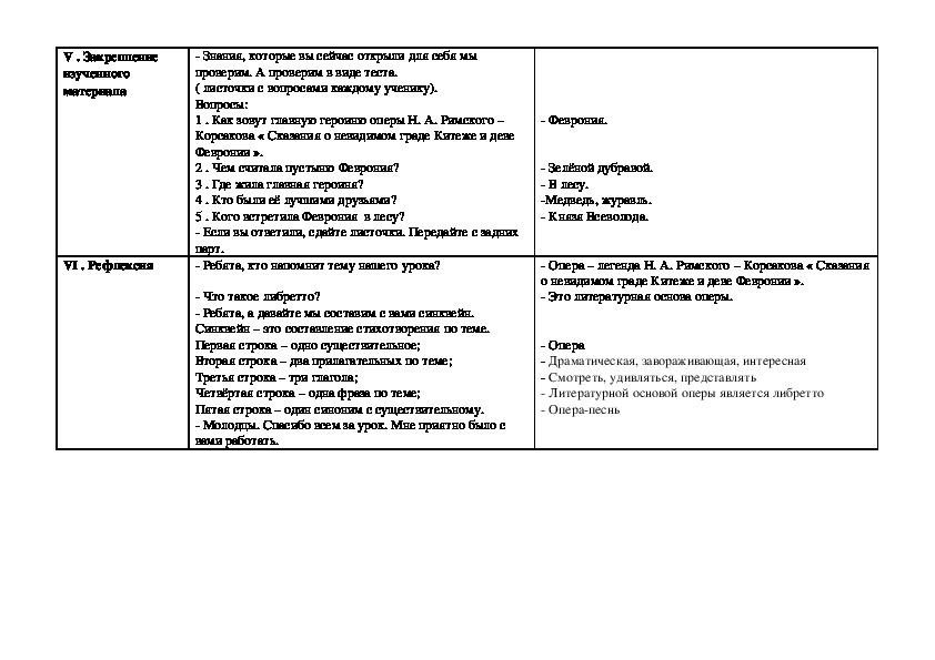 """Технологическая карта урока по математике """" Н. А. Римский – Корсаков « Сказания о невидимом граде Китеже и деве Февронии """"(4 класс,музыка)"""