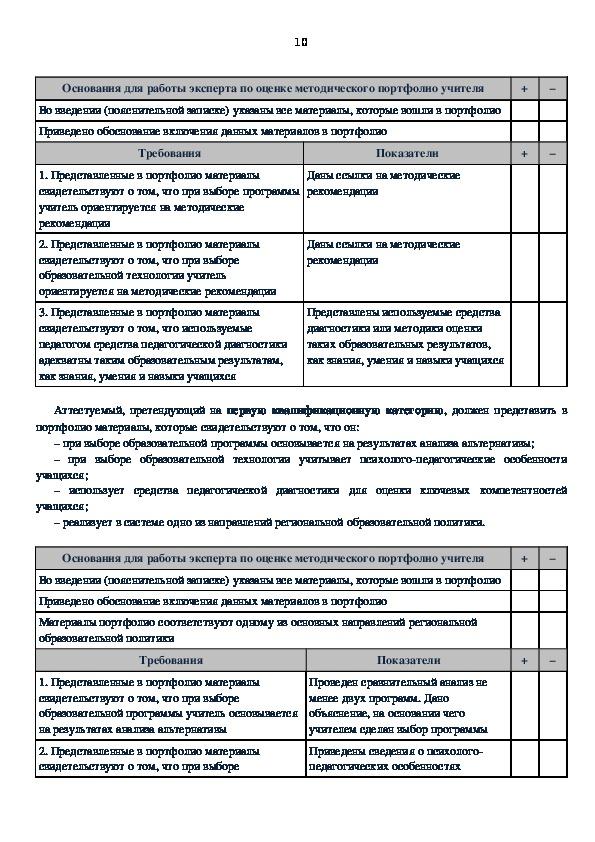 Методические рекомендации по оформлению и ведению  портфолио учителя.