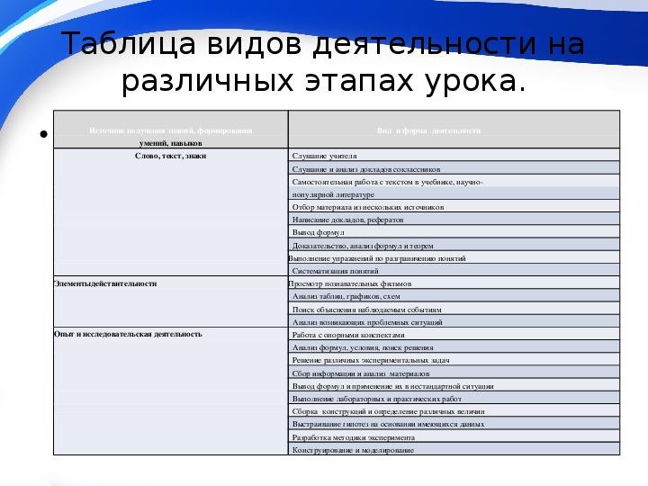 """Обобщение педагогического опыта """"Интеграция различных видов деятельности в процессе подготовки выпускников к ГИА"""""""