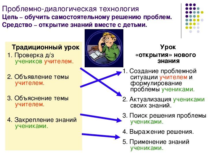 """Презентация на тему """"Типы и структуры уроков по ФГОС""""."""