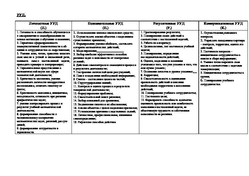 Программа по алгебре 7 класс