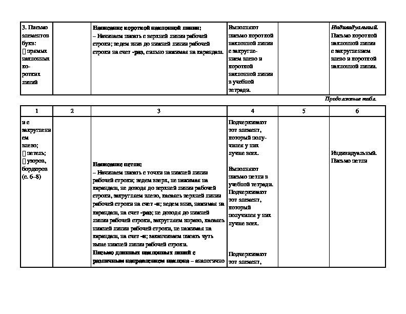 Технологическая карта урока в 1 классе 7. Рабочая строка. Верхняя и нижняя линии рабочей строки. УМК «Школа России»