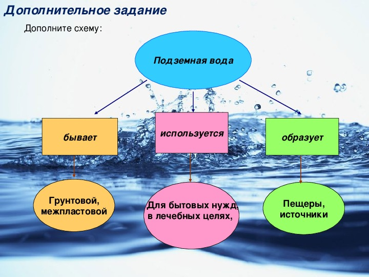 """Урок по теме """"Подземные воды"""""""