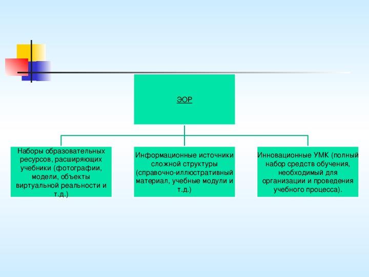 Презентация по информатике. Тема урока: «Электронные образовательные ресурсы для  начальной школы – как условие для развития ключевых компетентностей  у учащихся» (4 класс).
