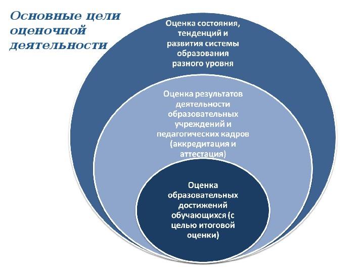 """Доклад """"Система оценки достижения планируемых результатов освоения основной образовательной программы основного общего образования»"""