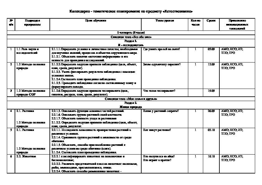 """Календарно- тематическое планирование курса """"Естествознание """" 2 класс (обновленная программа, Казахстан)"""