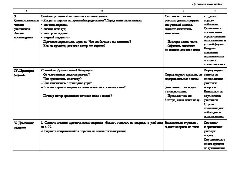 Технологические карты уроков по литературному чтению - в помощь учителю