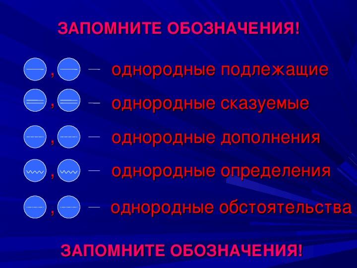 """Презентации по предмету """"Русский язык"""""""
