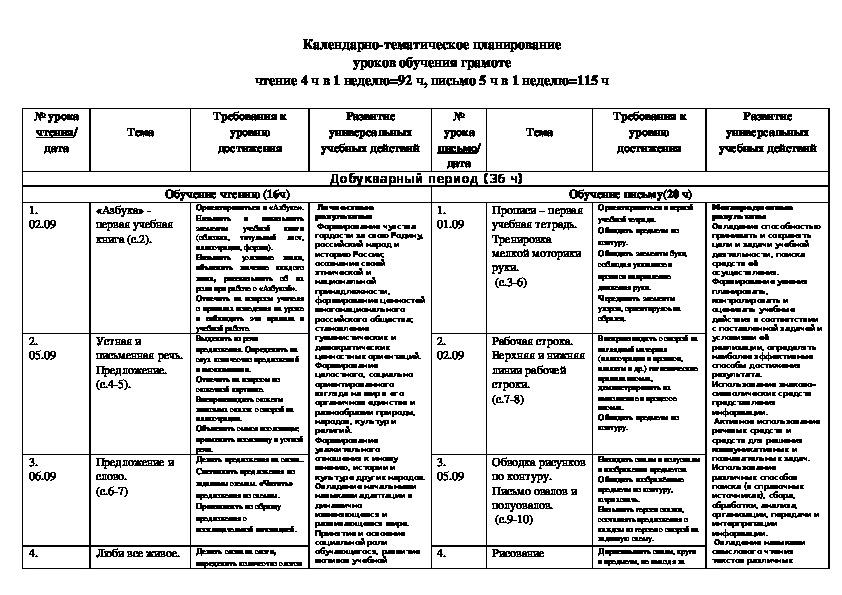 Календарно-тематическое планирование по обучению грамоте, 1 класс