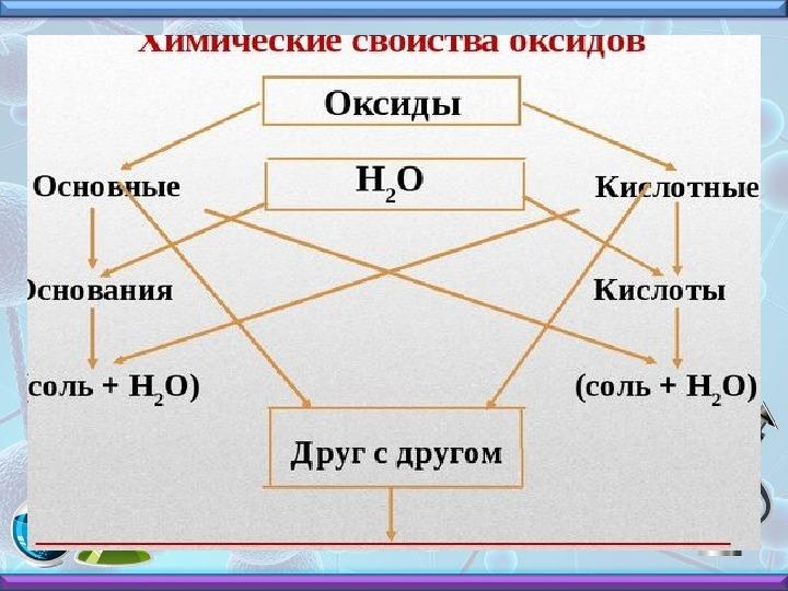 """Конспект урока химии в 8 классе """"Химические свойства оксидов"""""""
