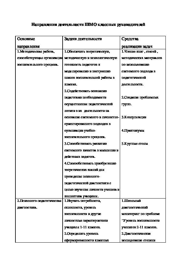 План работы ШМО классных руководителей