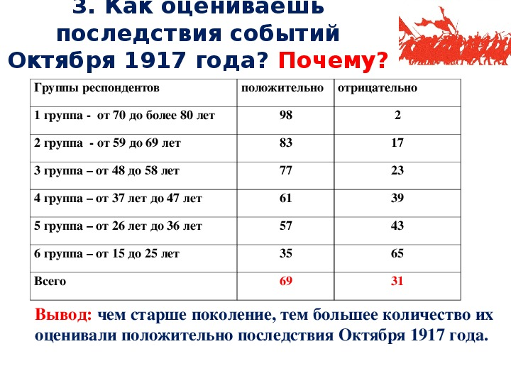 """Исследовательская работа """"Как оценивают Октябрьскую революцию люди разных поколений"""""""