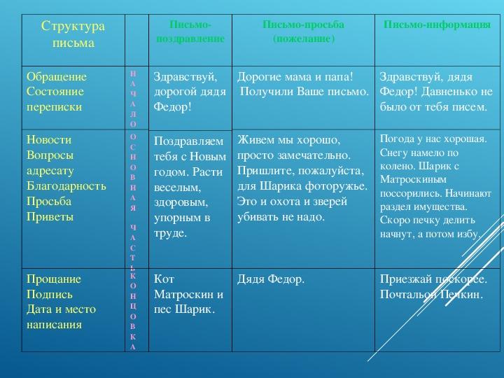 "Презентация на тему ""Письмо"" 5 класс"
