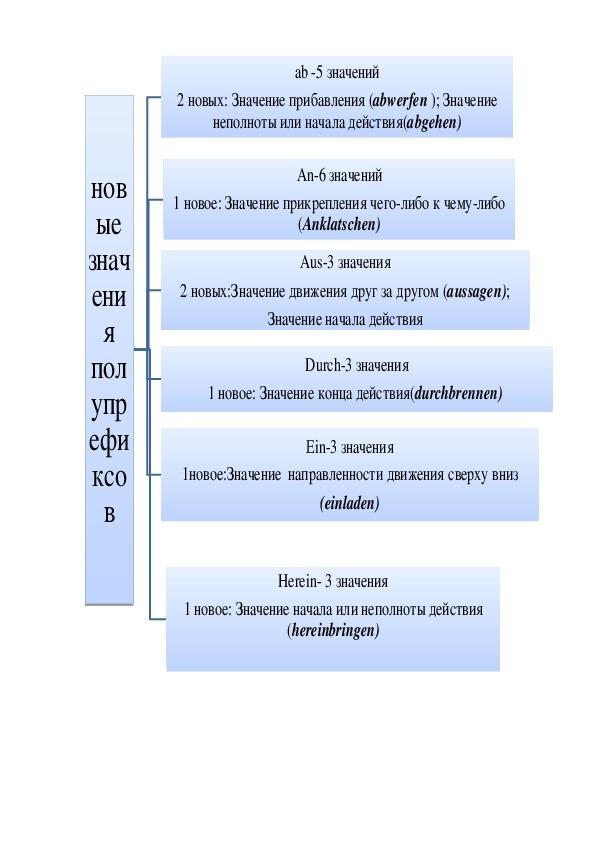 """Частотность употребления отделяемых префиксов и полупрефиксов в романе Б.Шлинка """"Чтец"""""""