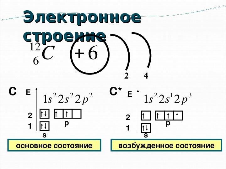 """Презентация по химии в 11 классе """"Органическая химия. Строение атома углерода.Гибридизация."""""""