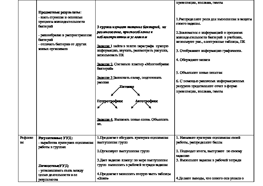 Технологическая карта урока. Бактерии