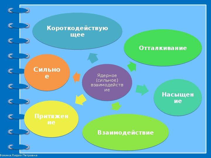 """Презентация по физике """"Состав ядра. Ядерные силы"""" (11 класс)"""