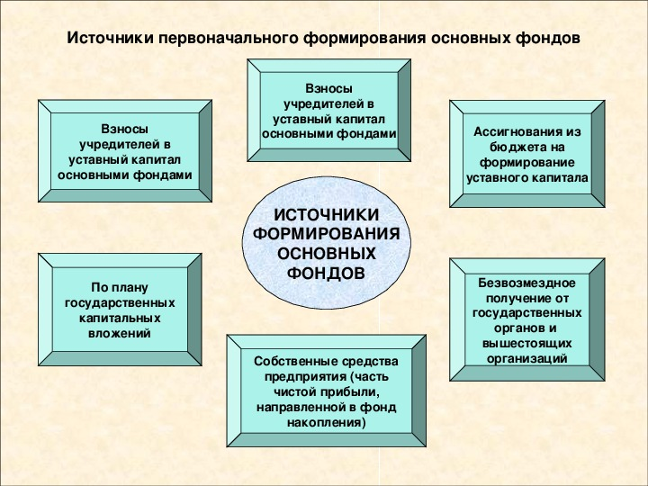 """Презентация по экономике """" Основные фонды предприятия"""""""