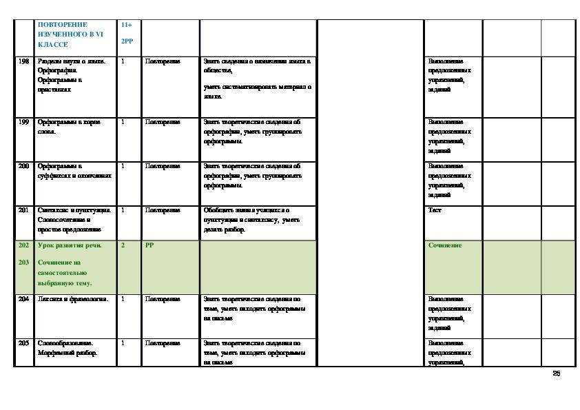 Календарно-тематическое планирование по русскому языку, 6 класс