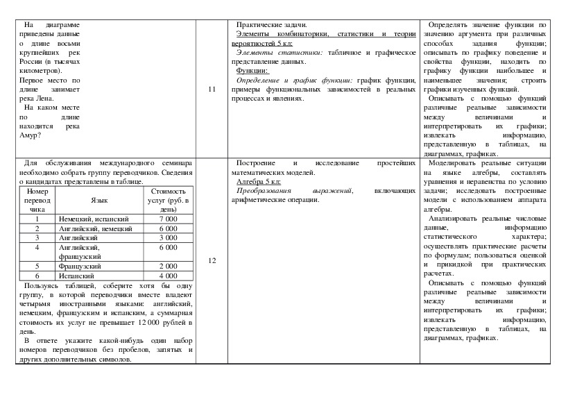 Анализ вариантов ЕГЭ 2018 базового и профильного уровней по математике