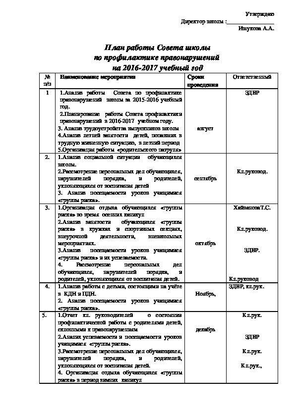 План работы Совета школы по профилактике правонарушений  на 2016-2017 учебный год