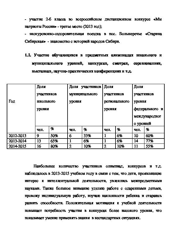 Самоанализ профессиональных достижений педагога
