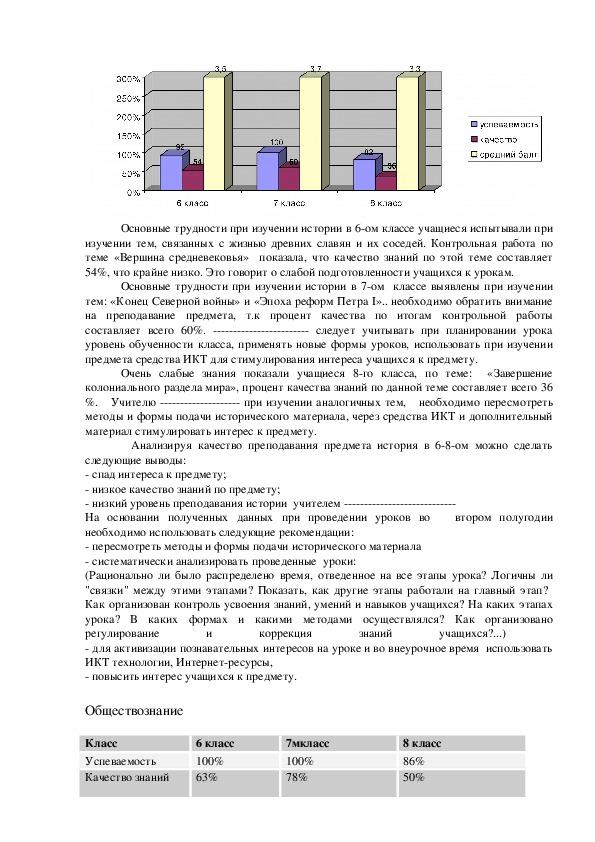 Справка по итогам изучения состояния преподавания предметов истории и обществознания в 6-ом,7-ом,8-ом классах