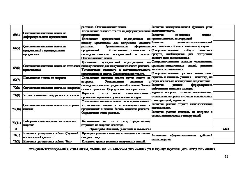 Индивидуальная программа логопедической работы по коррекции  речевых нарушений, обусловленных нарушением слуха (2 класс)