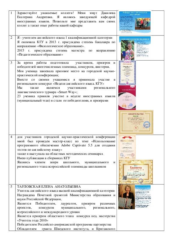 Презентация кафедры иностранных языков