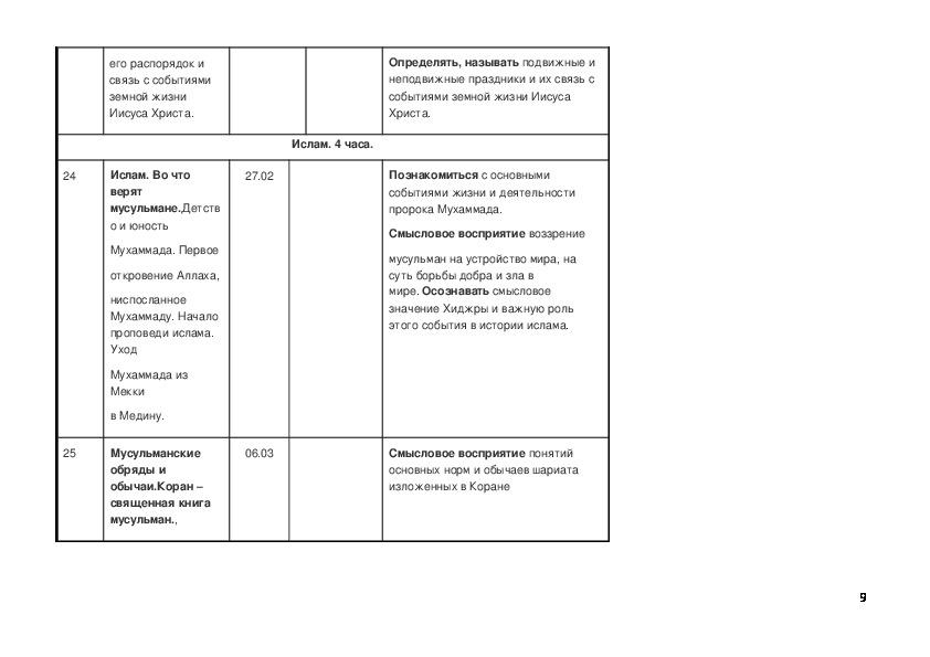 Календарно - тематическое планирование по предмету «основы духовно-нравственной культуры народов россии» 5 класс.