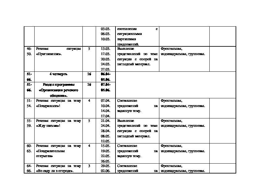 """Календарно-тематическое планирование к учебному предмету """"РЕЧЕВАЯ ПРАКТИКА"""""""