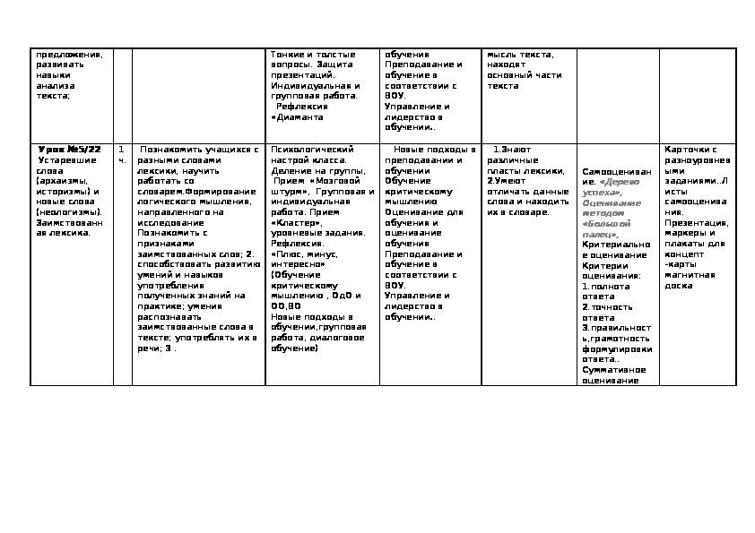 Среднесрочное планирование урокв по русскому языку