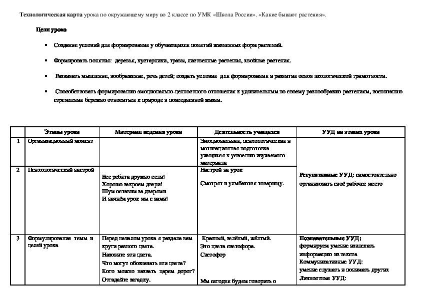 Технологическая карта урока по окружающему миру во 2 классе по УМК «Школа России». «Какие бывают растения».