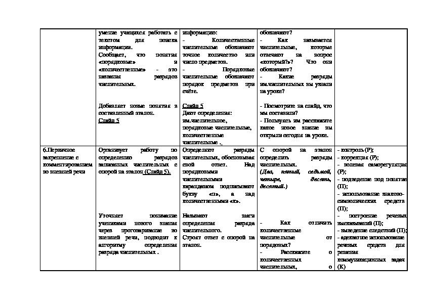Технологическая карта по русскому языку 4 класс.