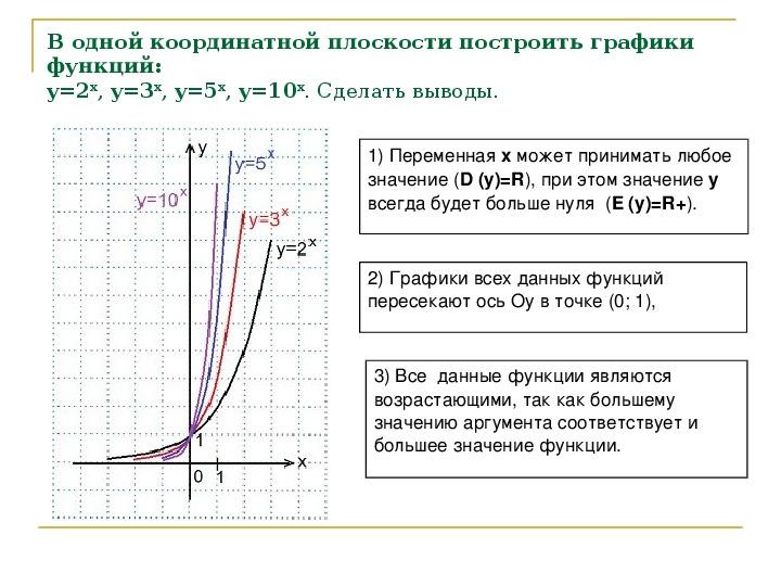 """Технологическая карта урока и презентация на Тему""""Показательная функция"""""""