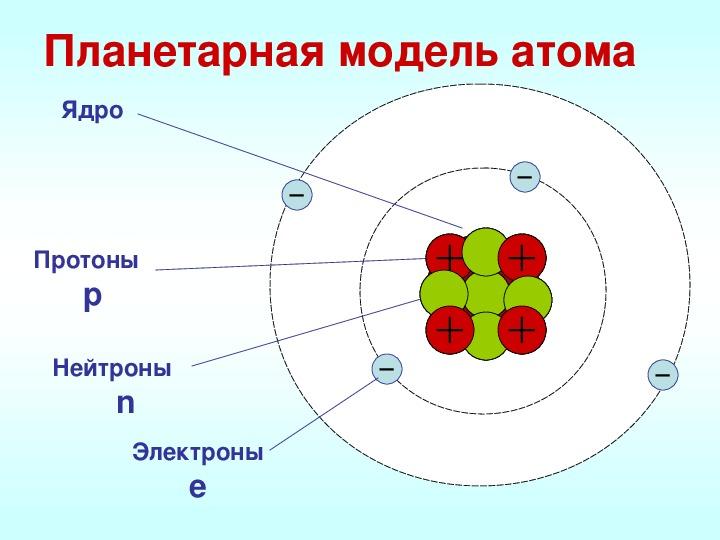 """Урок по теме """"Делимость электрического заряда. Строение атома"""" (8 класс, физика)"""