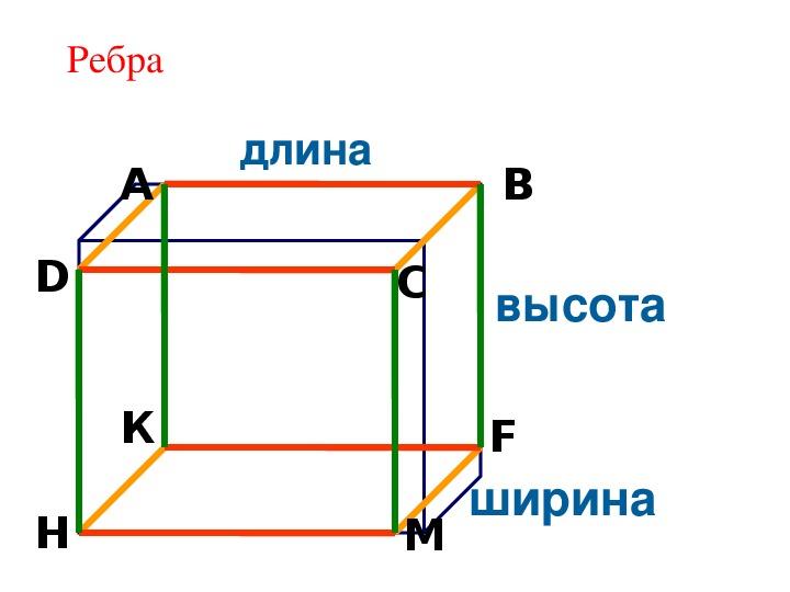 """План урока по математике в 5 классе на тему """"Построение плоских фигур и разверток пространственных геометрических фигур (куба и прямоугольного параллелепипида)"""""""