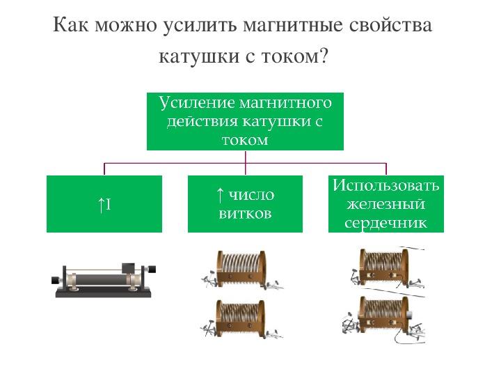 """Урок физики в 8-м классе """"Электромагниты"""".  Лабораторная  работа №9: «Сборка электромагнита и испытание его в действии»"""