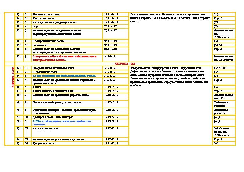 Календарно-тематическое планирование по физике 11 класс