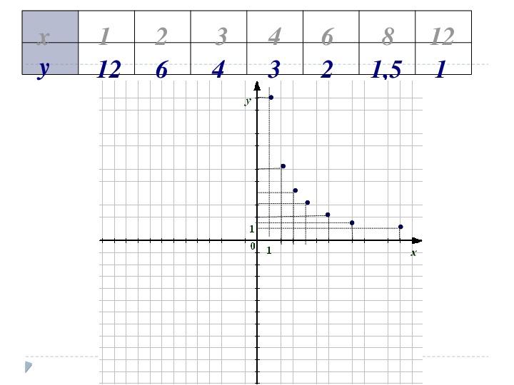"""Урок алгебры """"Обратная пропорциональность"""" (8 класс)"""